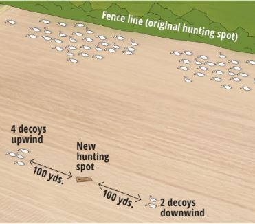 Diagram of duck decoy positioning relative to hunting spot. 4 decoys 100 yards upwind and 2 decoys 100 yards downwind.